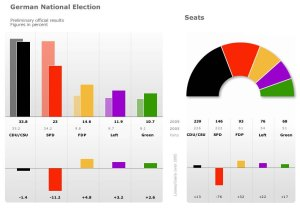 Rezultate parţiale ale alegerilor din Germania. Courtesy of International Spiegel Online