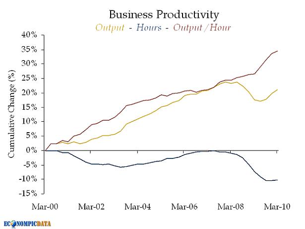 Productivitatea muncii în SUA (sursa)