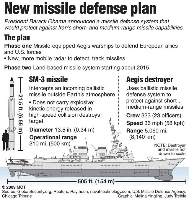 NATO Missile Defense
