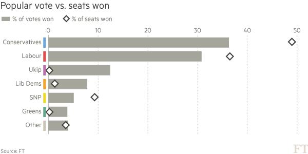 Sursa: Financial Times. Graficul este ilustrativ și nu prezintă ultimele cifre.