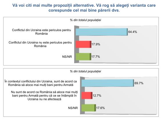 Românii sunt deschiși la a cheltui mai mulți bani pe armată. Asta explică ușurința cu care Klaus Iohannis a obținut